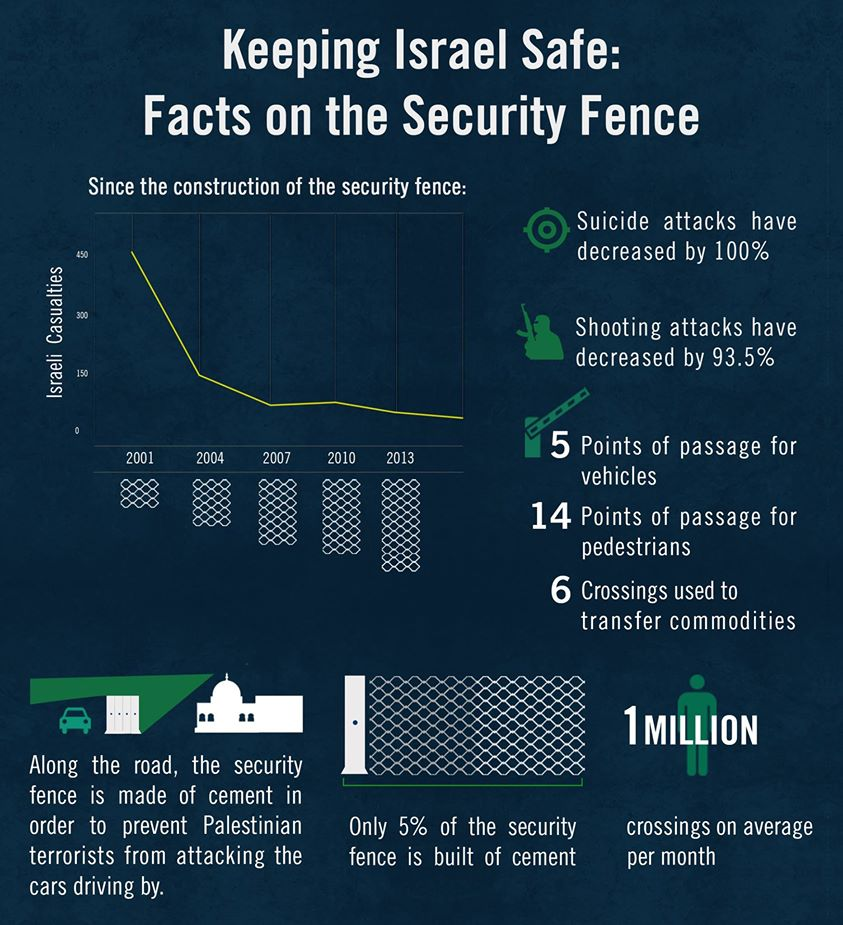 Keeping Israel Safe: Facts on the Security Fence